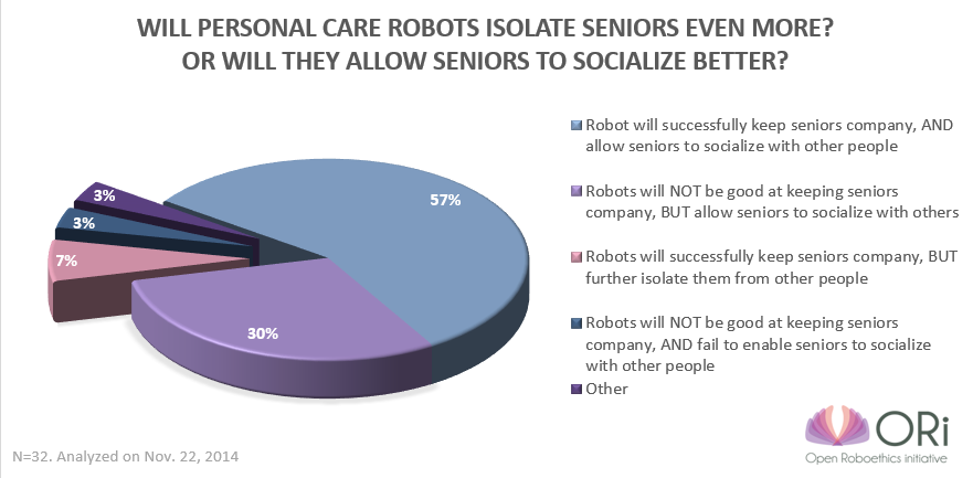 Will robots isolate seniors more?